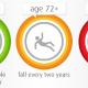 Statistics on old age falls
